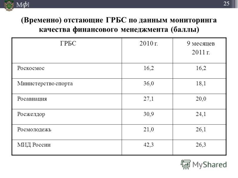 М ] ф 25 (Временно) отстающие ГРБС по данным мониторинга качества финансового менеджмента (баллы) ГРБС2010 г.9 месяцев 2011 г. Роскосмос16,2 Министерство спорта36,018,1 Росавиация27,120,0 Росжелдор30,924,1 Росмолодежь21,026,1 МИД России42,326,3