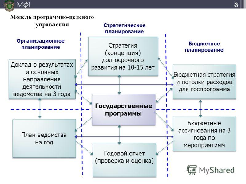 М ] ф 3 Стратегия (концепция) долгосрочного развития на 10-15 лет Стратегия (концепция) долгосрочного развития на 10-15 лет Доклад о результатах и основных направления деятельности ведомства на 3 года Модель программно-целевого управления Бюджетная с
