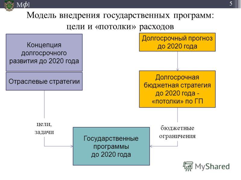 М ] ф 5 Модель внедрения государственных программ: цели и «потолки» расходов 26.09.2012 Концепция долгосрочного развития до 2020 года Долгосрочный прогноз до 2020 года Долгосрочная бюджетная стратегия до 2020 года - «потолки» по ГП Отраслевые стратег