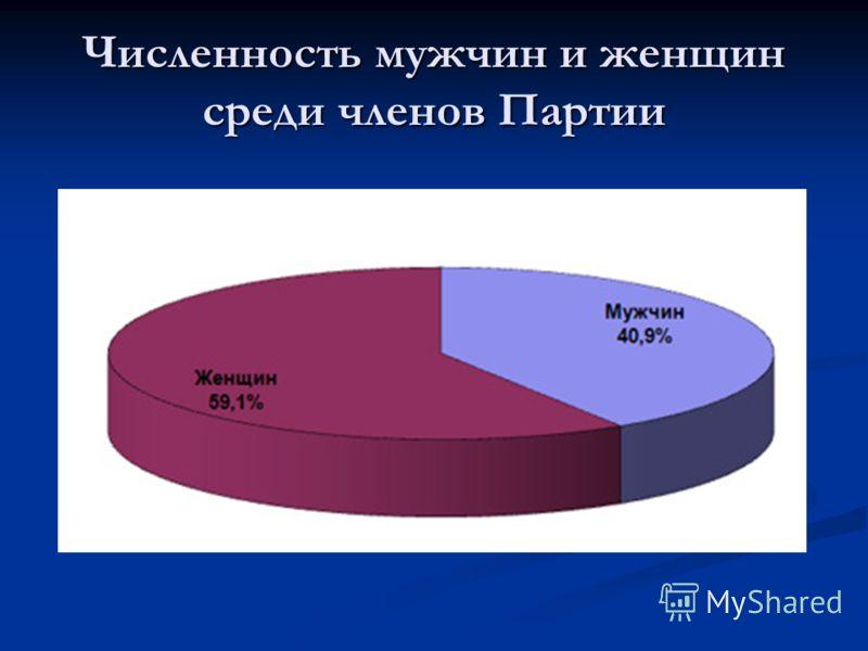 Численность мужчин и женщин среди членов Партии