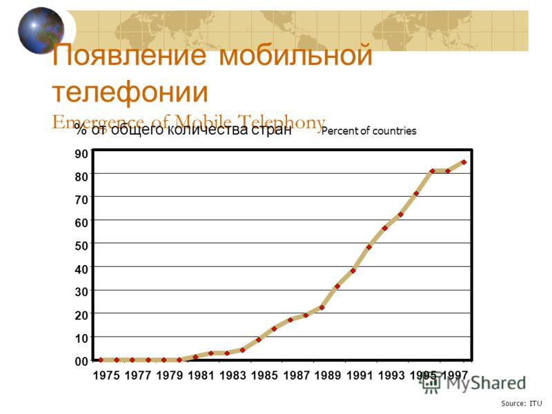 Появление мобильной телефонии Emergence of Mobile Telephony Source: ITU % от общего количества стран Percent of countries