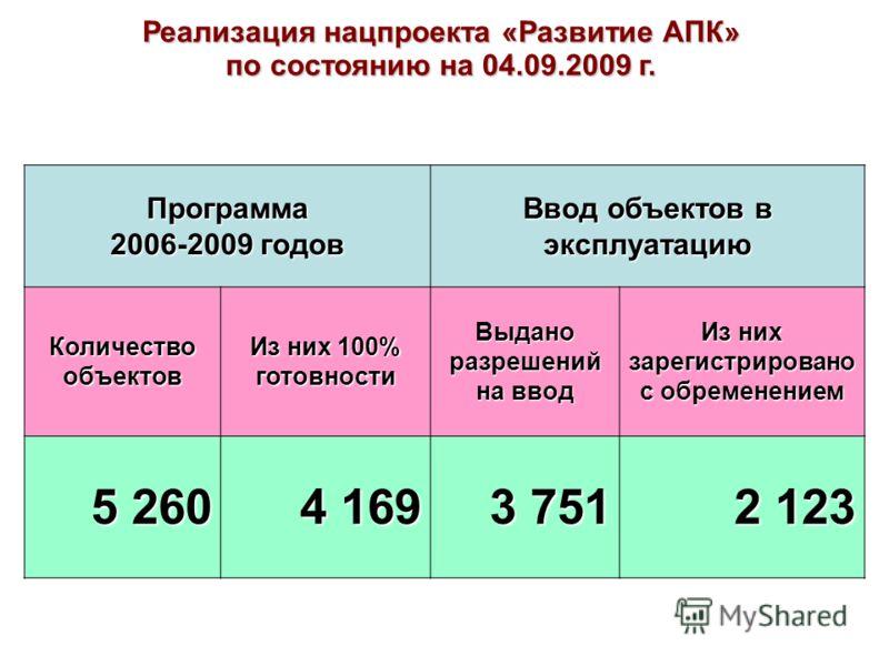 Реализация нацпроекта «Развитие АПК» по состоянию на 04.09.2009 г. Программа 2006-2009 годов Ввод объектов в эксплуатацию Количество объектов Из них 100% готовности Выдано разрешений на ввод Из них зарегистрировано с обременением 5 260 4 169 3 751 2