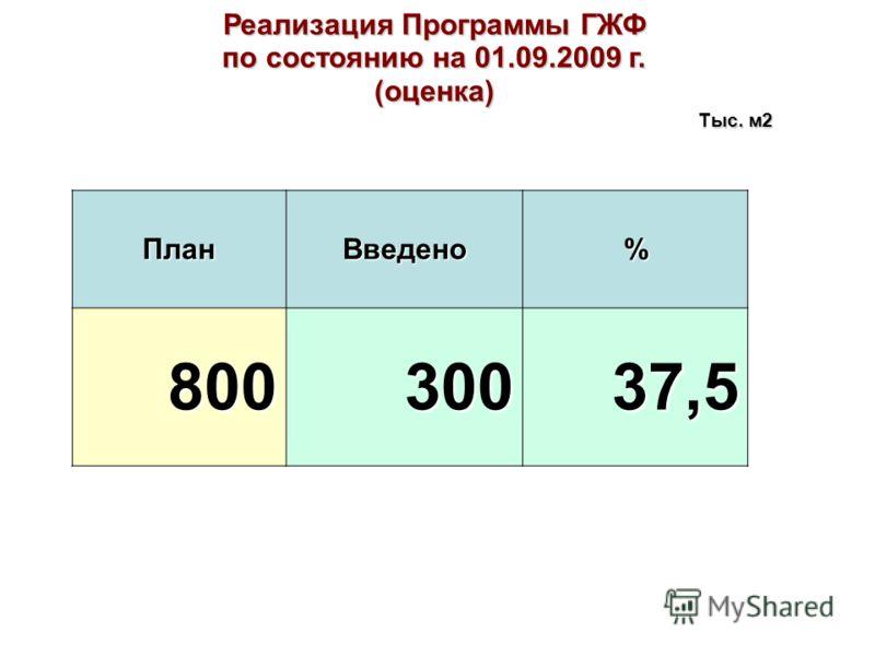Реализация Программы ГЖФ по состоянию на 01.09.2009 г. (оценка) ПланВведено% 80030037,5 Тыс. м2