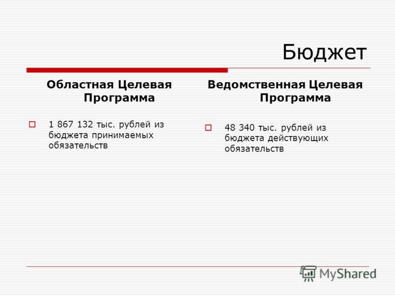 Бюджет Областная Целевая Программа 1 867 132 тыс. рублей из бюджета принимаемых обязательств Ведомственная Целевая Программа 48 340 тыс. рублей из бюджета действующих обязательств