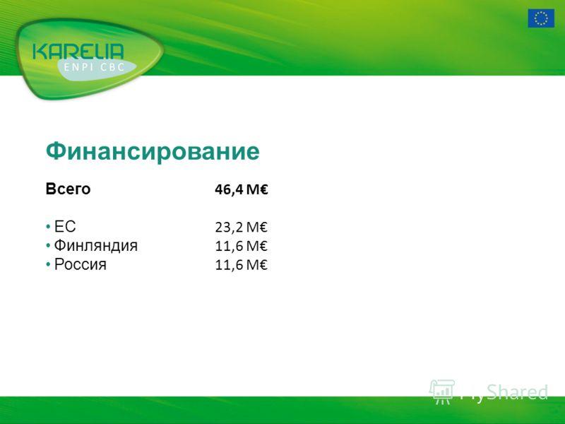 Финансирование Всего 46,4 M ЕС 23,2 M Финляндия 11,6 M Россия 11,6 M