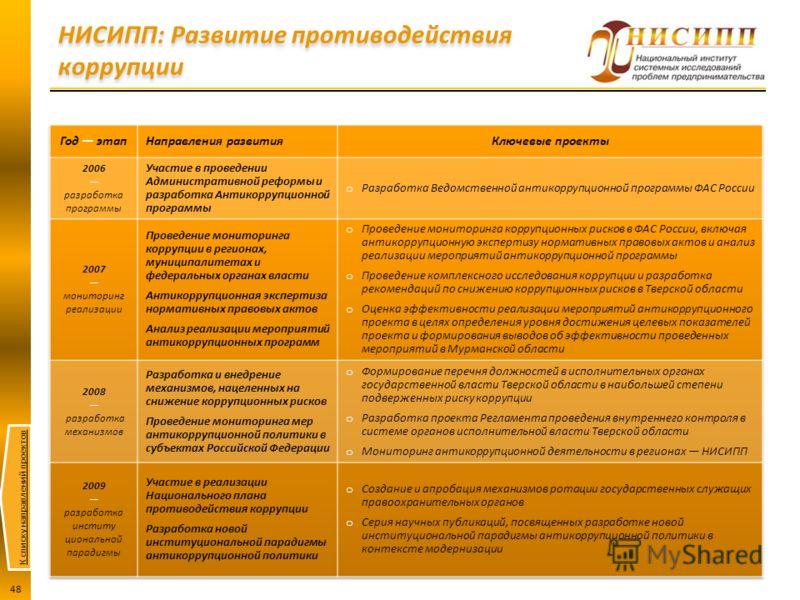 К списку направлений проектов 48 НИСИПП: Развитие противодействия коррупции