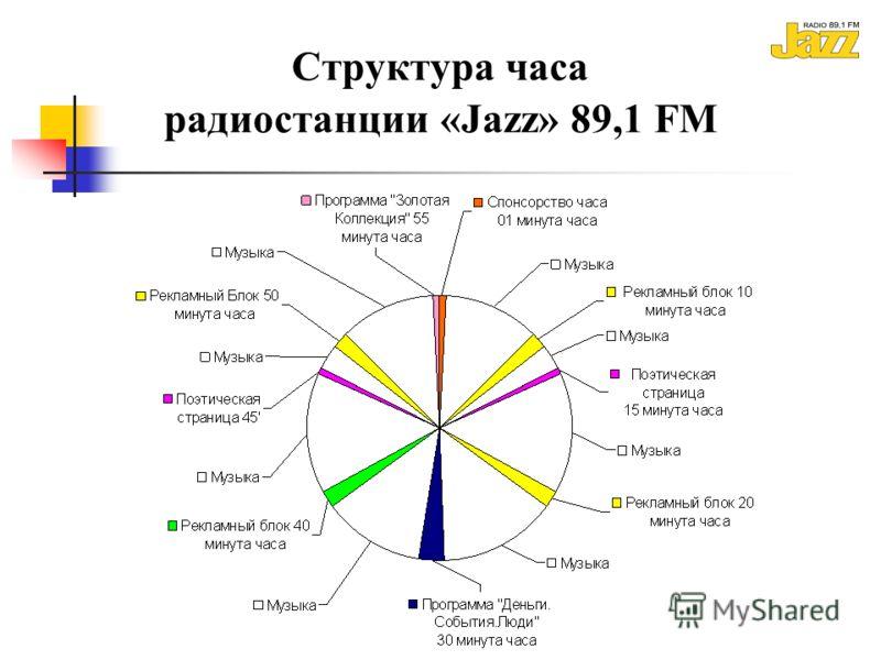 Структура часа радиостанции «Jazz» 89,1 FM