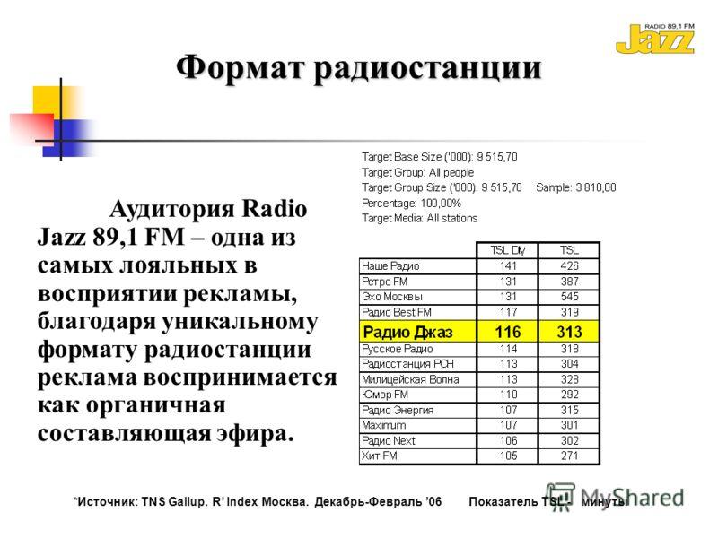 Формат радиостанции Аудитория Radio Jazz 89,1 FM – одна из самых лояльных в восприятии рекламы, благодаря уникальному формату радиостанции реклама воспринимается как органичная составляющая эфира. *Источник: TNS Gallup. R Index Москва. Декабрь-Феврал