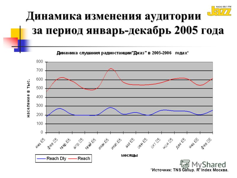 Динамика изменения аудитории за период январь-декабрь 2005 года Динамика изменения аудитории за период январь-декабрь 2005 года *Источник: TNS Gallup. R Index Москва.