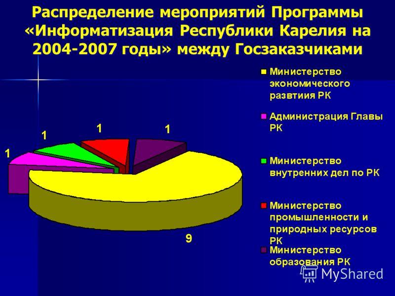 Распределение мероприятий Программы «Информатизация Республики Карелия на 2004-2007 годы» между Госзаказчиками