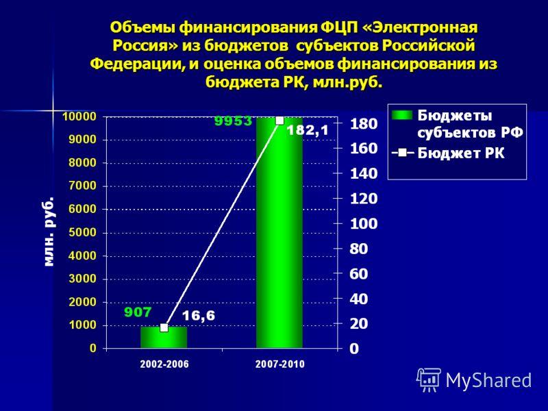 Объемы финансирования ФЦП «Электронная Россия» из бюджетов субъектов Российской Федерации, и оценка объемов финансирования из бюджета РК, млн.руб.