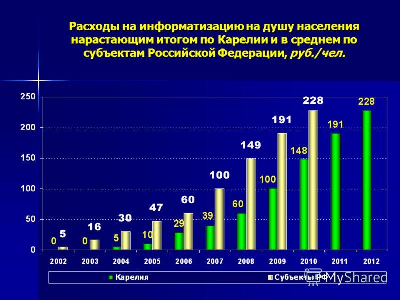 Расходы на информатизацию на душу населения нарастающим итогом по Карелии и в среднем по субъектам Российской Федерации, руб./чел.