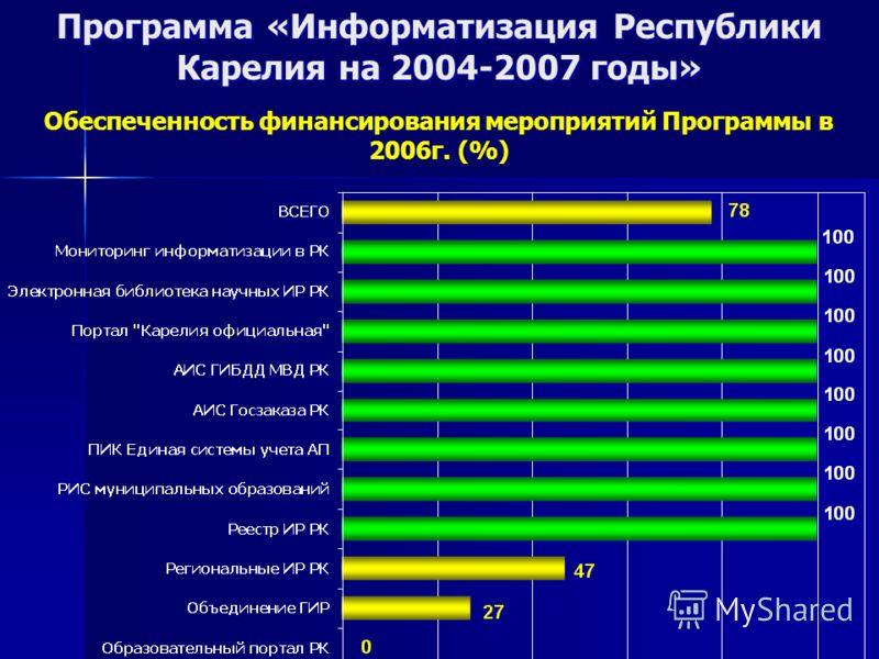 Программа «Информатизация Республики Карелия на 2004-2007 годы» Обеспеченность финансирования мероприятий Программы в 2006г. (%)