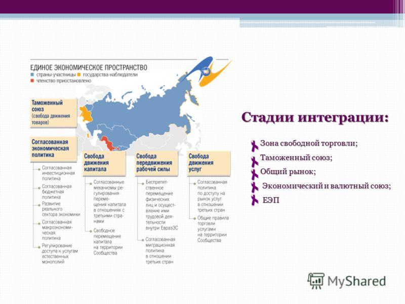 Стадии интеграции: Зона свободной торговли; Таможенный союз; Таможенный союз; Общий рынок; Общий рынок; Экономический и валютный союз; Экономический и валютный союз; ЕЭП ЕЭП