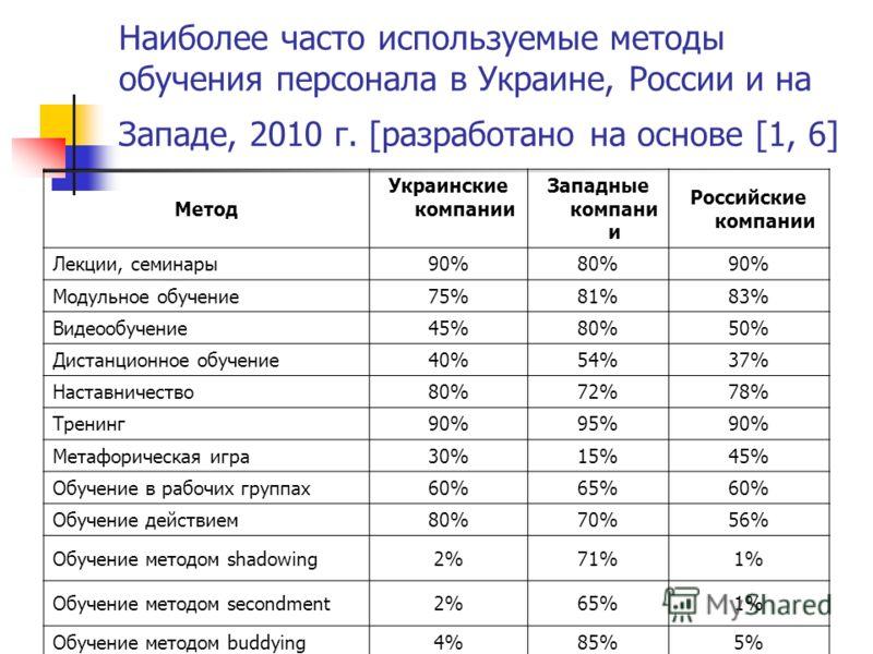Наиболее часто используемые методы обучения персонала в Украине, России и на Западе, 2010 г. [разработано на основе [1, 6] Метод Украинские компании Западные компани и Российские компании Лекции, семинары 90% 80%90% Модульное обучение 75% 81%83% Виде
