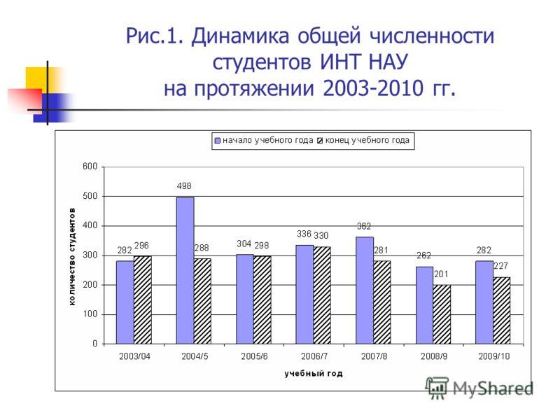 Рис.1. Динамика общей численности студентов ИНТ НАУ на протяжении 2003-2010 гг.
