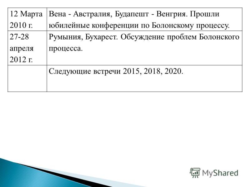 12 Марта 2010 г. Вена - Австралия, Будапешт - Венгрия. Прошли юбилейные конференции по Болонскому процессу. 27-28 апреля 2012 г. Румыния, Бухарест. Обсуждение проблем Болонского процесса. Следующие встречи 2015, 2018, 2020.