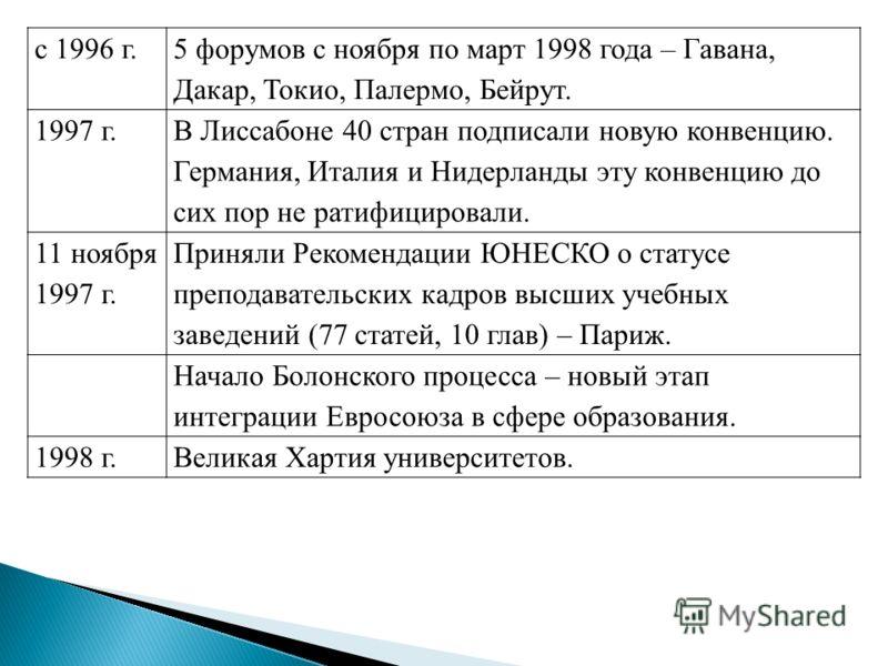 с 1996 г. 5 форумов с ноября по март 1998 года – Гавана, Дакар, Токио, Палермо, Бейрут. 1997 г. В Лиссабоне 40 стран подписали новую конвенцию. Германия, Италия и Нидерланды эту конвенцию до сих пор не ратифицировали. 11 ноября 1997 г. Приняли Рекоме