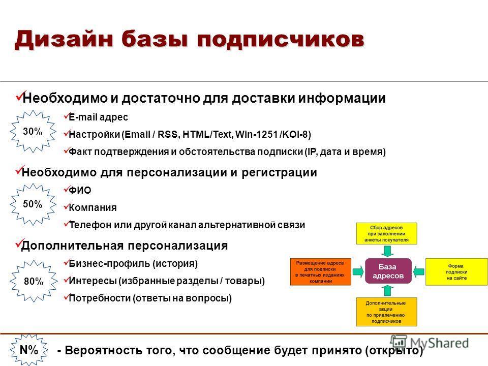Дизайн базы подписчиков Необходимо и достаточно для доставки информации E-mail адрес Настройки (Email / RSS, HTML/Text, Win-1251 /KOI-8) Факт подтверждения и обстоятельства подписки (IP, дата и время) Необходимо для персонализации и регистрации ФИО К