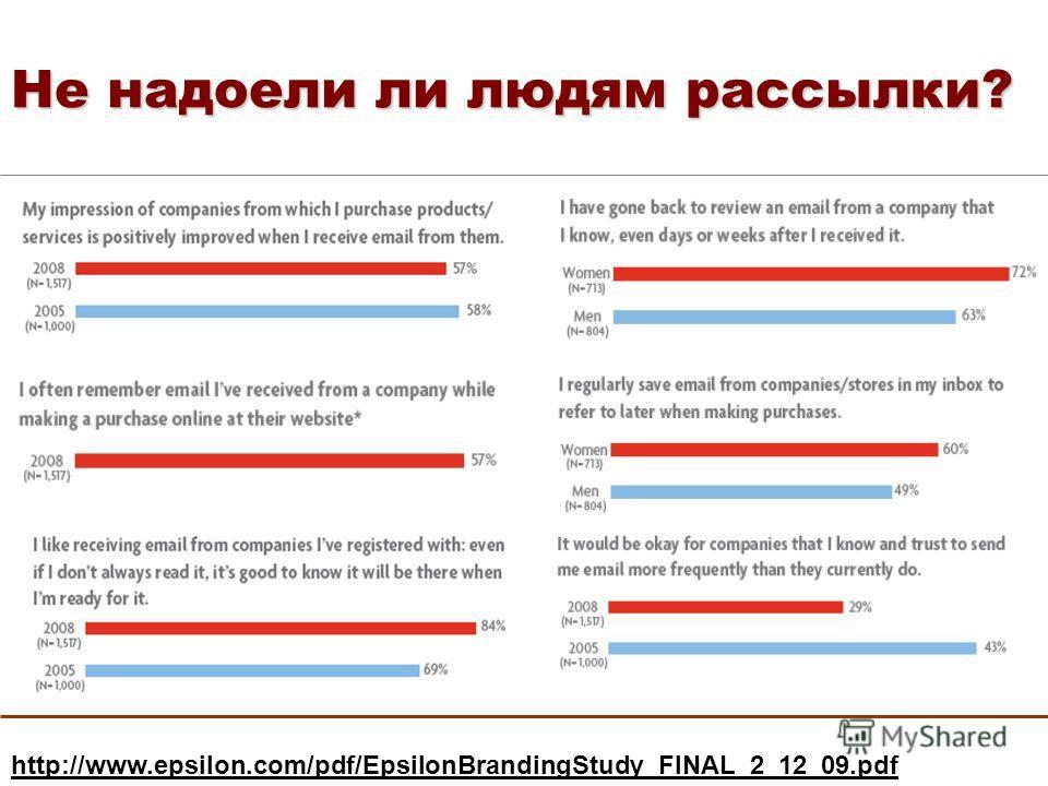 Не надоели ли людям рассылки? http://www.epsilon.com/pdf/EpsilonBrandingStudy_FINAL_2_12_09.pdf