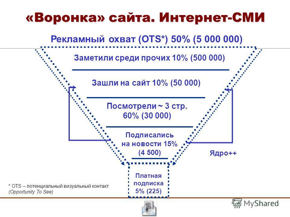 «Воронка» сайта. Интернет-СМИ Заметили среди прочих 10% (500 000) Зашли на сайт 10% (50 000) Платная подписка 5% (225) Посмотрели ~ 3 стр. 60% (30 000) Подписались на новости 15% (4 500) Рекламный охват (OTS*) 50% (5 000 000) * OTS – потенциальный ви