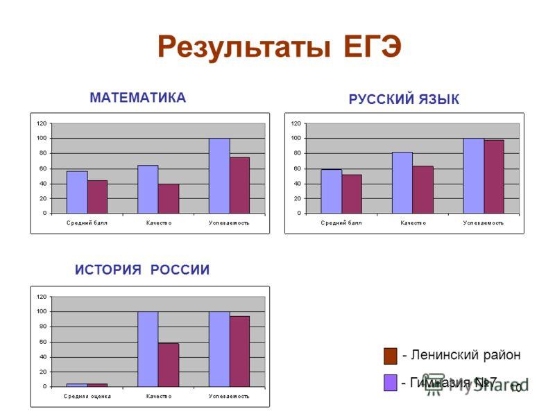 10 Результаты ЕГЭ - Ленинский район - Гимназия 7 МАТЕМАТИКА РУССКИЙ ЯЗЫК ИСТОРИЯ РОССИИ