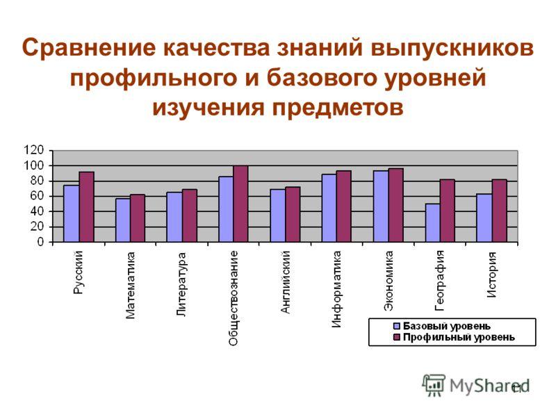 11 Сравнение качества знаний выпускников профильного и базового уровней изучения предметов