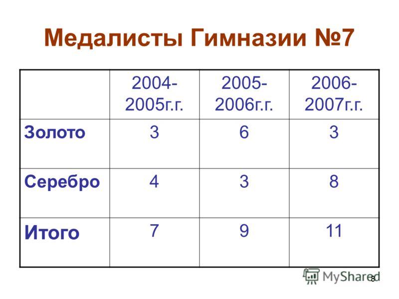 8 Медалисты Гимназии 7 2004- 2005г.г. 2005- 2006г.г. 2006- 2007г.г. Золото363 Серебро438 Итого 7911