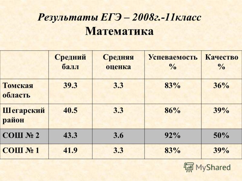 Результаты ЕГЭ – 2008г.-11класс Математика Средний балл Средняя оценка Успеваемость % Качество % Томская область 39.33.383%36% Шегарский район 40.53.386%39% СОШ 243.33.692%50% СОШ 141.93.383%39%