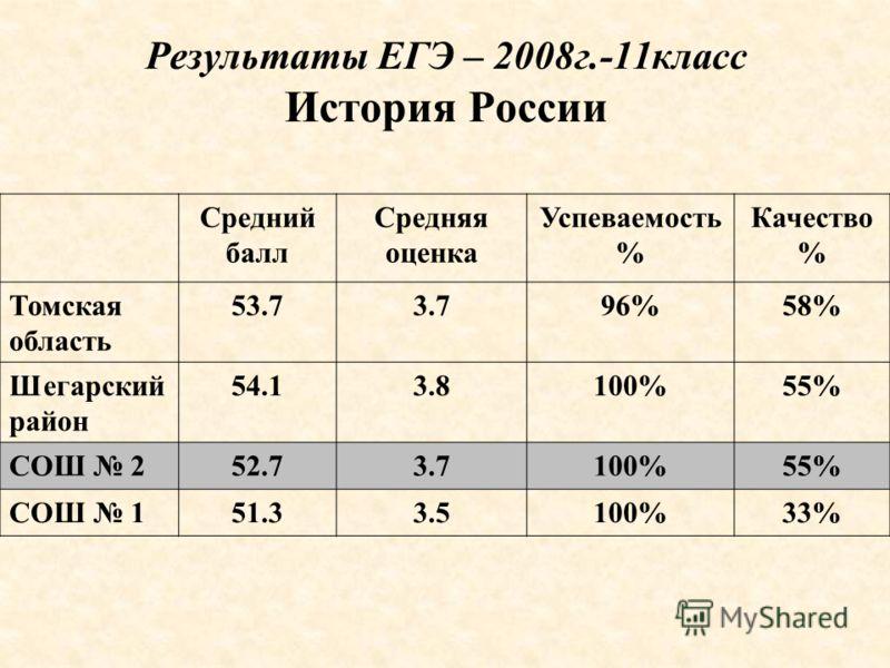 Результаты ЕГЭ – 2008г.-11класс История России Средний балл Средняя оценка Успеваемость % Качество % Томская область 53.73.796%58% Шегарский район 54.13.8100%55% СОШ 252.73.7100%55% СОШ 151.33.5100%33%