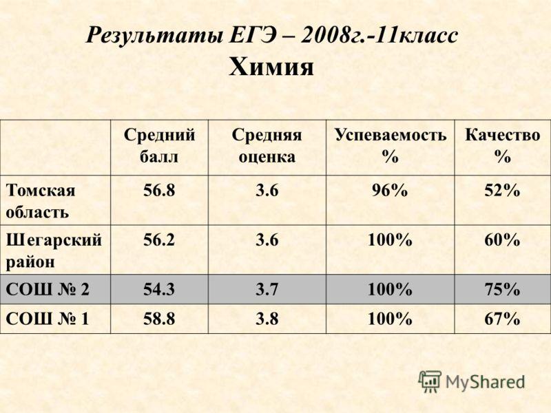 Результаты ЕГЭ – 2008г.-11класс Химия Средний балл Средняя оценка Успеваемость % Качество % Томская область 56.83.696%52% Шегарский район 56.23.6100%60% СОШ 254.33.7100%75% СОШ 158.83.8100%67%