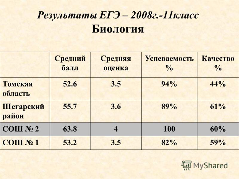 Результаты ЕГЭ – 2008г.-11класс Биология Средний балл Средняя оценка Успеваемость % Качество % Томская область 52.63.594%44% Шегарский район 55.73.689%61% СОШ 263.8410060% СОШ 153.23.582%59%