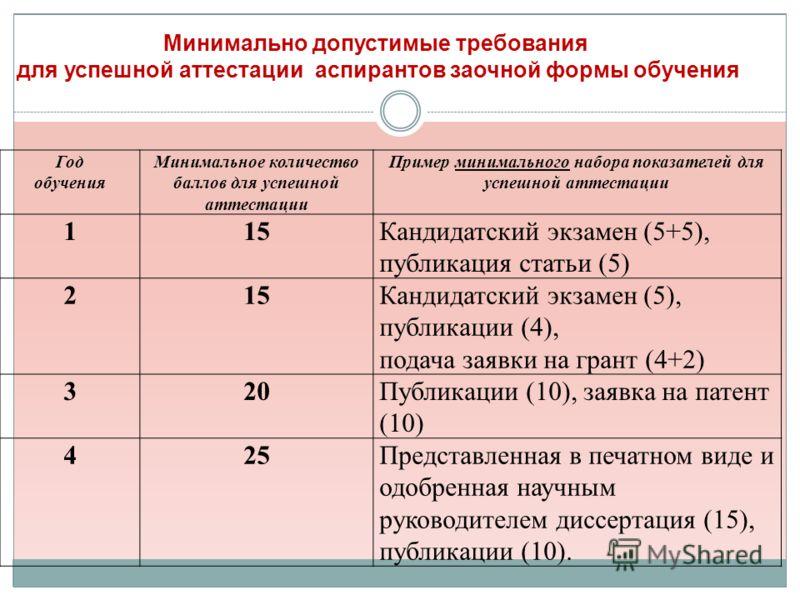 Минимально допустимые требования для успешной аттестации аспирантов заочной формы обучения Год обучения Минимальное количество баллов для успешной аттестации Пример минимального набора показателей для успешной аттестации 115Кандидатский экзамен (5+5)