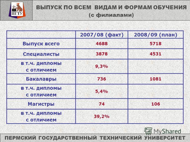 ПЕРМСКИЙ ГОСУДАРСТВЕННЫЙ ТЕХНИЧЕСКИЙ УНИВЕРСИТЕТ 2007/08 (факт)2008/09 (план) Выпуск всего 46885718 Специалисты 38784531 в т.ч. дипломы с отличием 9,3% Бакалавры 7361081 в т.ч. дипломы с отличием 5,4% Магистры 74106 в т.ч. дипломы с отличием 39,2% ВЫ