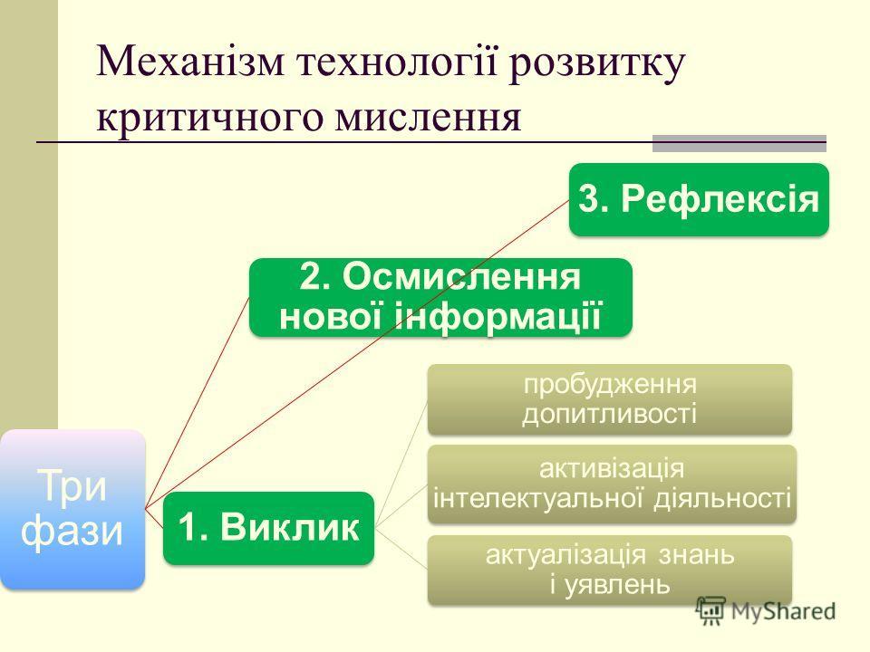 Механізм технології розвитку критичного мислення Три фази 1. Виклик пробудження допитливості активізація інтелектуальної діяльності актуалізація знань і уявлень 2. Осмислення нової інформації 3. Рефлексія