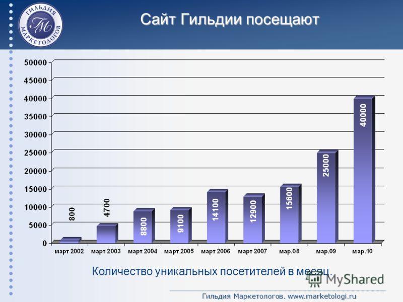 Гильдия Маркетологов. www.marketologi.ru Сайт Гильдии посещают Количество уникальных посетителей в месяц.