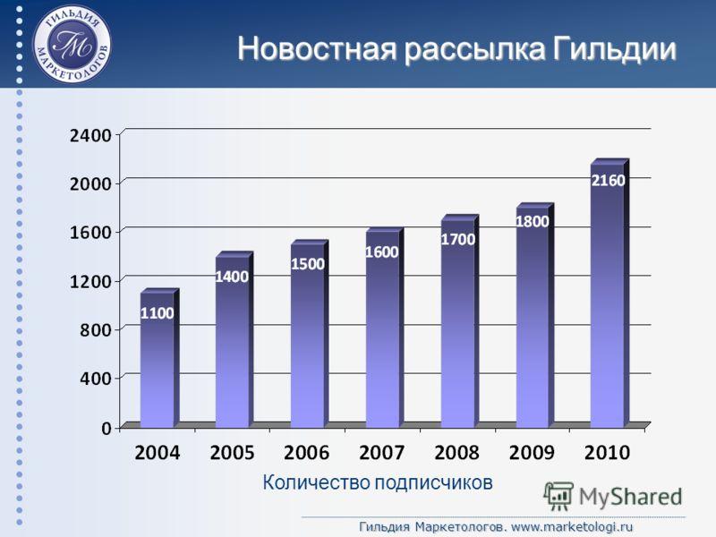 Гильдия Маркетологов. www.marketologi.ru Новостная рассылка Гильдии Количество подписчиков