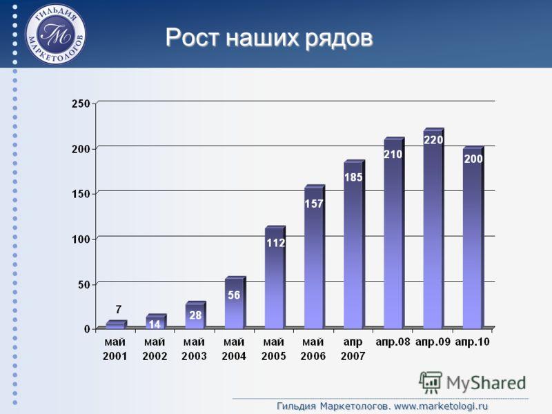 Гильдия Маркетологов. www.marketologi.ru Рост наших рядов