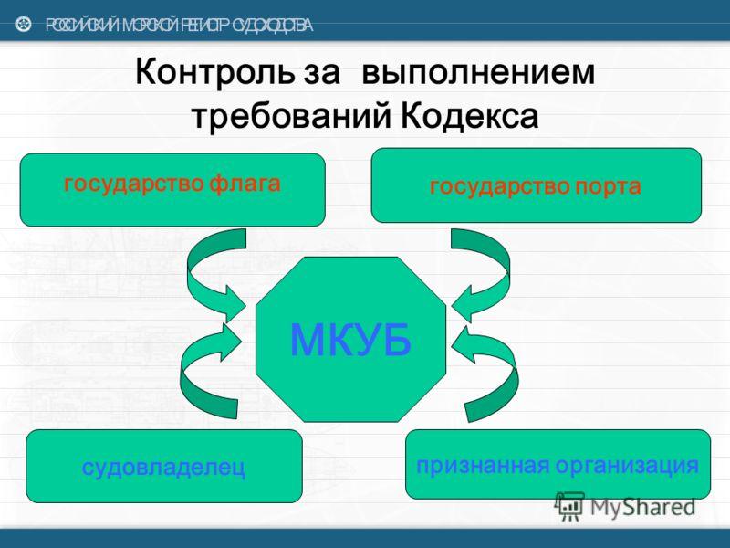 Ресурсы и персонал Раздел 6 Кодекса Направлен непосредственно на формулирование требований к персоналу, установление обязанностей компании по обеспечению судна квалифицированным экипажем.