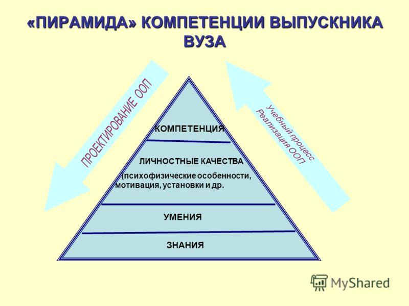 «ПИРАМИДА» КОМПЕТЕНЦИИВЫПУСКНИКА ВУЗА «ПИРАМИДА» КОМПЕТЕНЦИИ ВЫПУСКНИКА ВУЗА КОМПЕТЕНЦИЯ УМЕНИЯ ЛИЧНОСТНЫЕ КАЧЕСТВА (психофизические особенности, мотивация, установки и др. ЗНАНИЯ