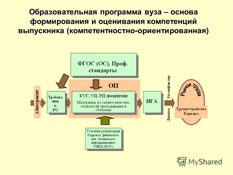 Образовательная программа вуза – основа формирования и оценивания компетенций выпускника (компетентностно-ориентированная)