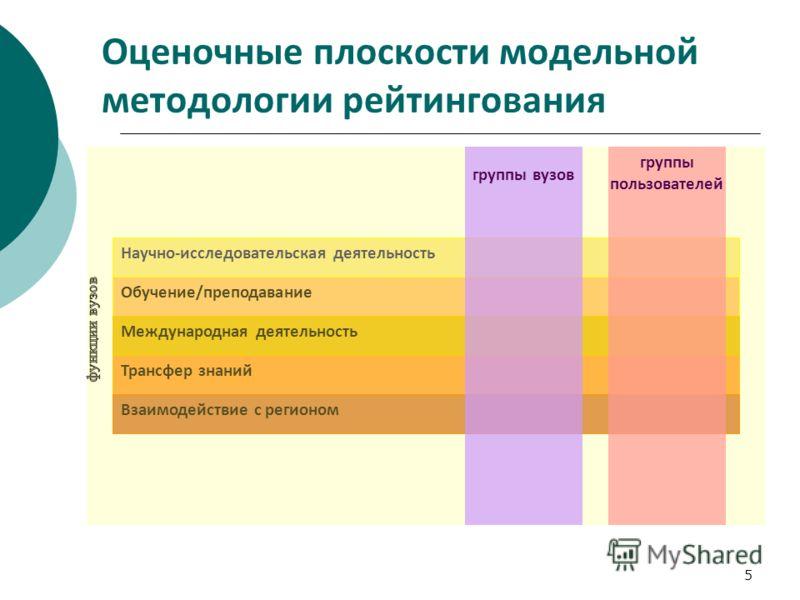 5 Оценочные плоскости модельной методологии рейтингования Научно-исследовательская деятельность Обучение/преподавание Международная деятельность Трансфер знаний Взаимодействие с регионом группы вузов группы пользователей