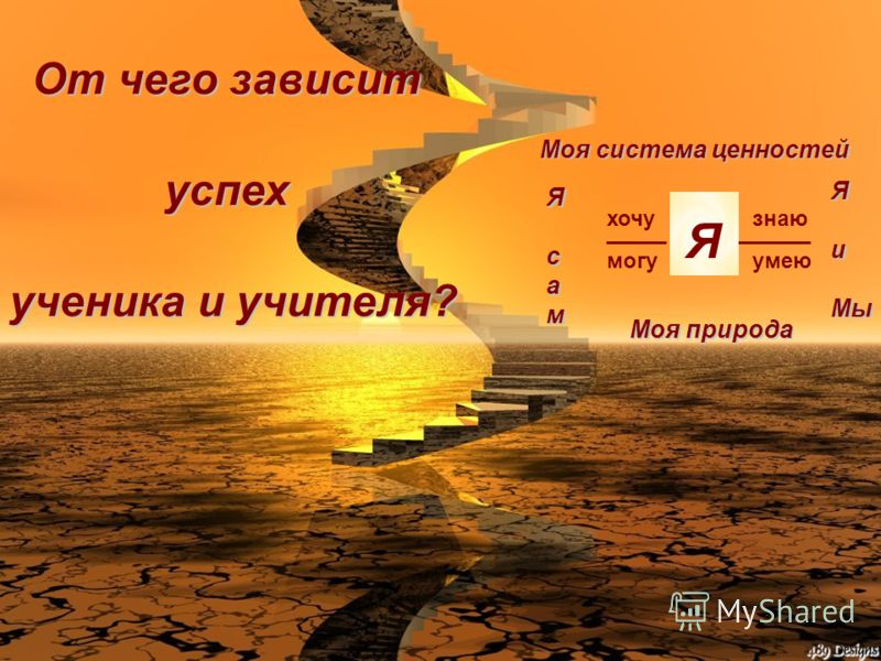 От чего зависит успех ученика и учителя? Я ______ знаю умею _____ хочу могу Моя система ценностей Моя природа Ясам ЯиМы