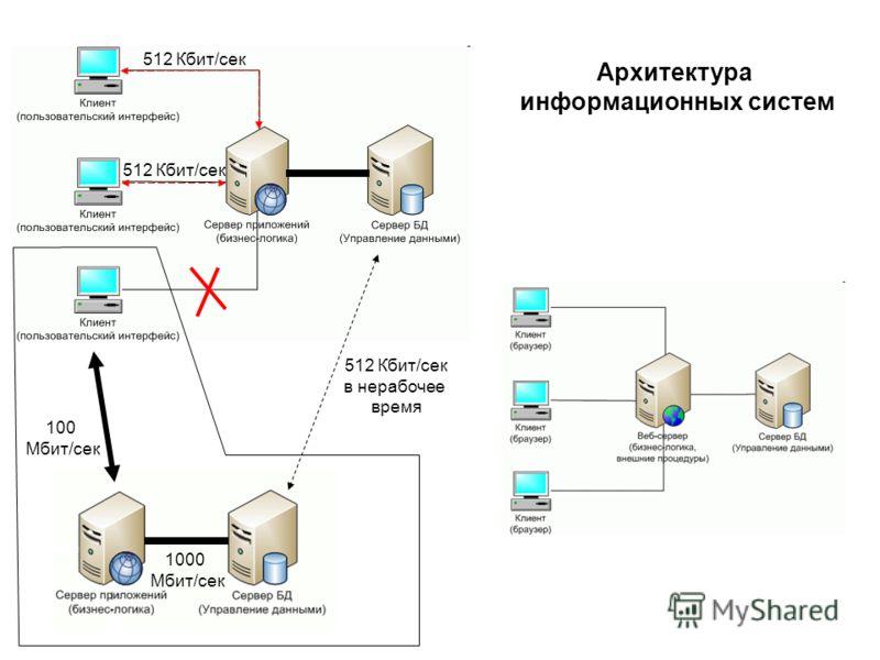 Архитектура информационных систем 512 Кбит/сек в нерабочее время 100 Mбит/сек 1000 Mбит/сек