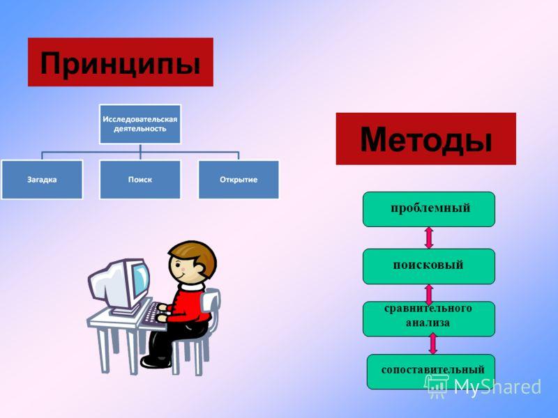 Принципы Методы проблемный поисковый сравнительного анализа сопоставительный