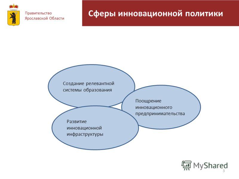 Сферы инновационной политики 3 Правительство Ярославской Области Создание релевантной системы образования Поощрение инновационного предпринимательства Развитие инновационной инфраструктуры