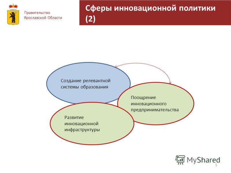 Сферы инновационной политики (2) 5 Правительство Ярославской Области Создание релевантной системы образования Поощрение инновационного предпринимательства Развитие инновационной инфраструктуры