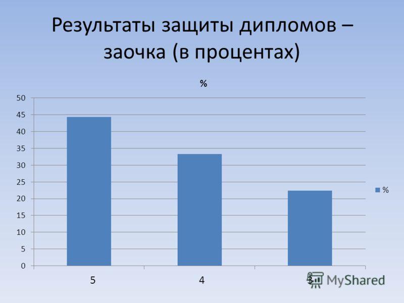 Результаты защиты дипломов – заочка (в процентах)