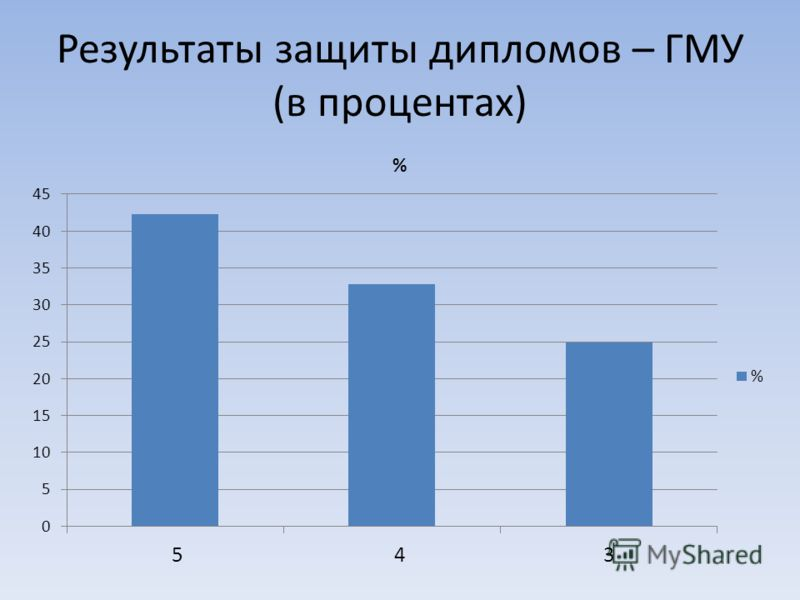 Результаты защиты дипломов – ГМУ (в процентах)