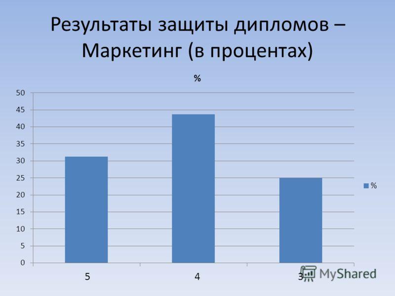 Результаты защиты дипломов – Маркетинг (в процентах)